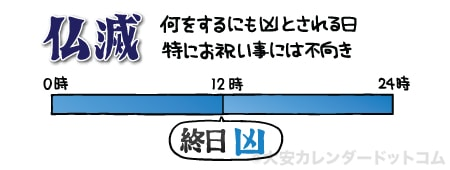 仏滅(お日柄や時間帯)|大安カ...